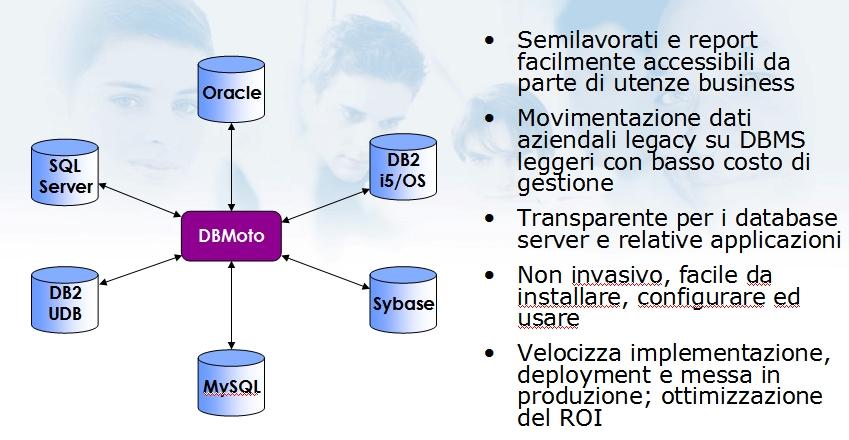 dbmoto fig2