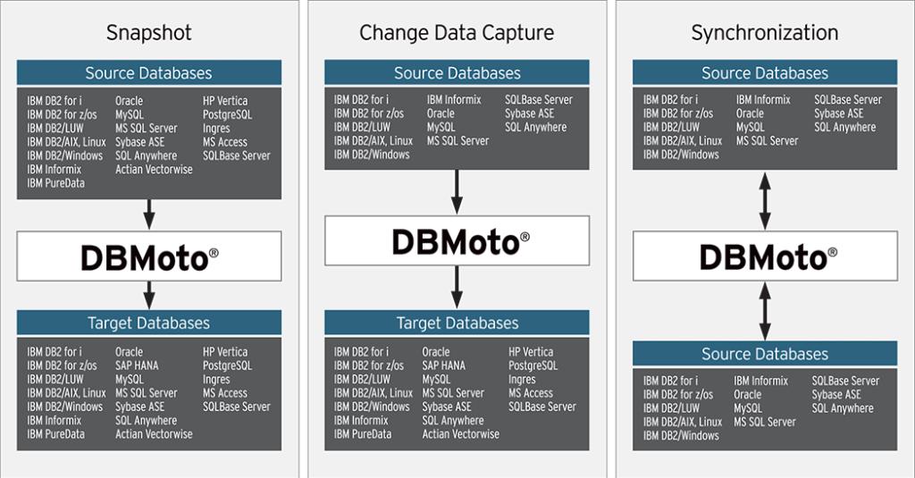 Tipos de replicación de DBMoto